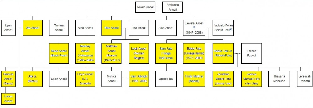 famille-anoai-fatu