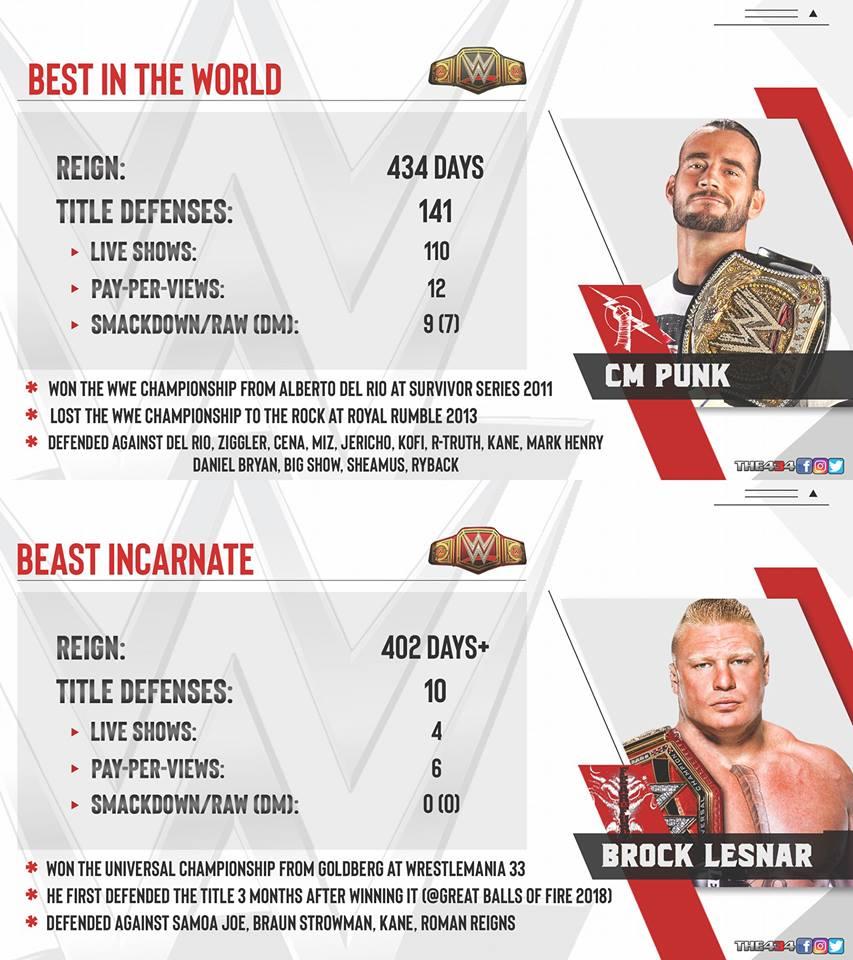 Le règne de Punk contre le règne de Lesnar